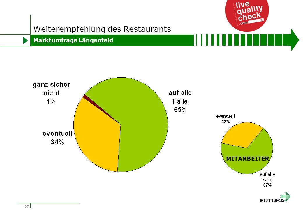 37 Weiterempfehlung des Restaurants Marktumfrage Längenfeld MITARBEITER