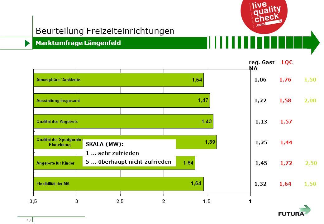 40 Beurteilung Freizeiteinrichtungen Marktumfrage Längenfeld 1,061,761,50 1,221,582,00 1,131,57 1,251,44 1,451,722,50 1,321,641,50 reg.