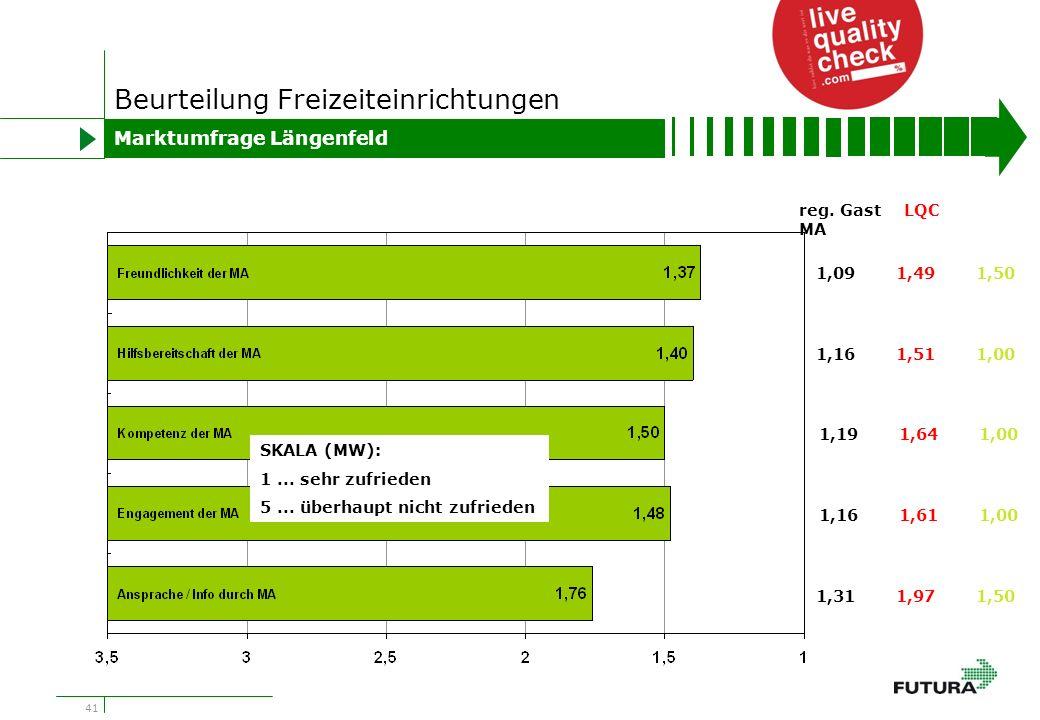 41 Beurteilung Freizeiteinrichtungen Marktumfrage Längenfeld 1,091,491,50 1,161,511,00 1,191,641,00 1,161,611,00 1,311,971,50 reg.