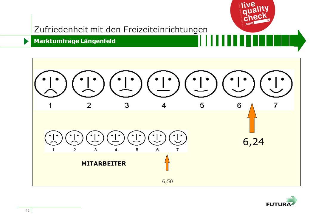42 Zufriedenheit mit den Freizeiteinrichtungen Marktumfrage Längenfeld 6,24 6,50 MITARBEITER