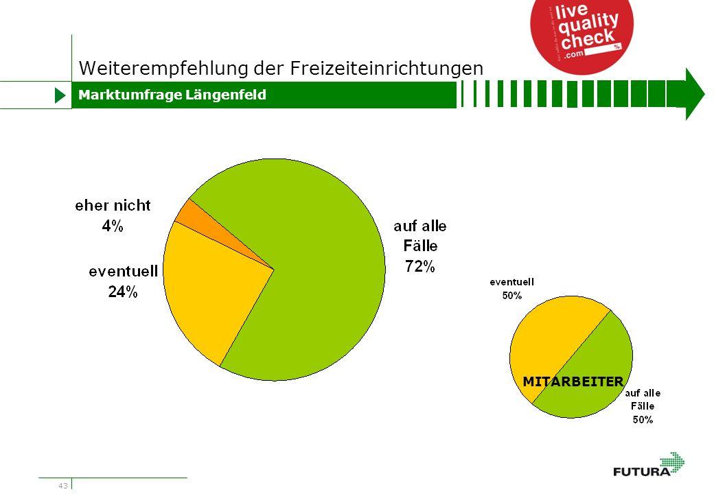 43 Weiterempfehlung der Freizeiteinrichtungen Marktumfrage Längenfeld MITARBEITER