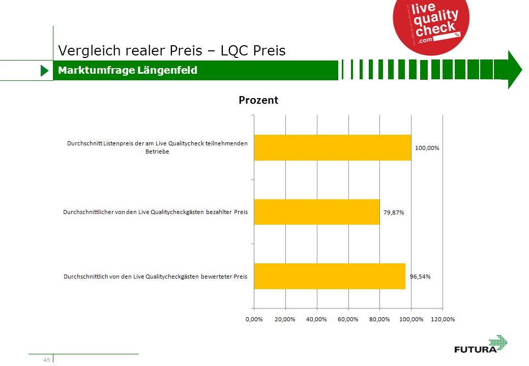 46 Vergleich realer Preis – LQC Preis Marktumfrage Längenfeld