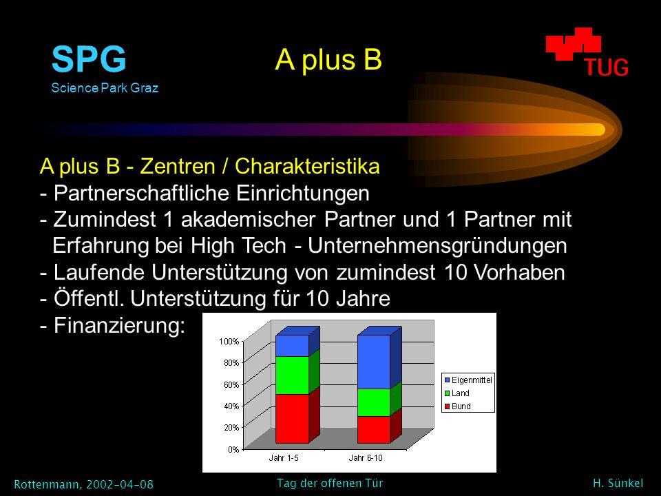 SPG Science Park Graz Rottenmann, 2002-04-08 H. Sünkel Tag der offenen Tür A plus B A plus B - Zentren / Charakteristika - Partnerschaftliche Einricht