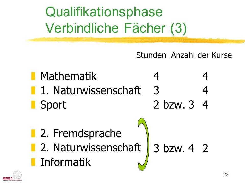 28 Qualifikationsphase Verbindliche Fächer (3) zMathematik44 z1. Naturwissenschaft34 zSport2 bzw. 34 z2. Fremdsprache z2. Naturwissenschaft zInformati