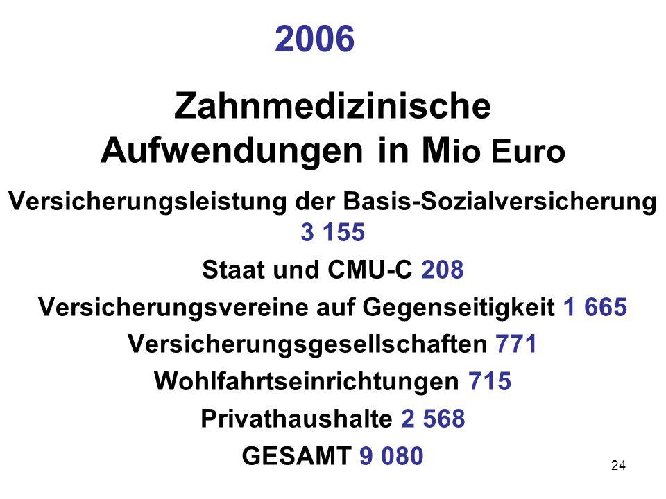 Zahnmedizinische Aufwendungen in M io Euro Versicherungsleistung der Basis-Sozialversicherung 3 155 Staat und CMU-C 208 Versicherungsvereine auf Gegen