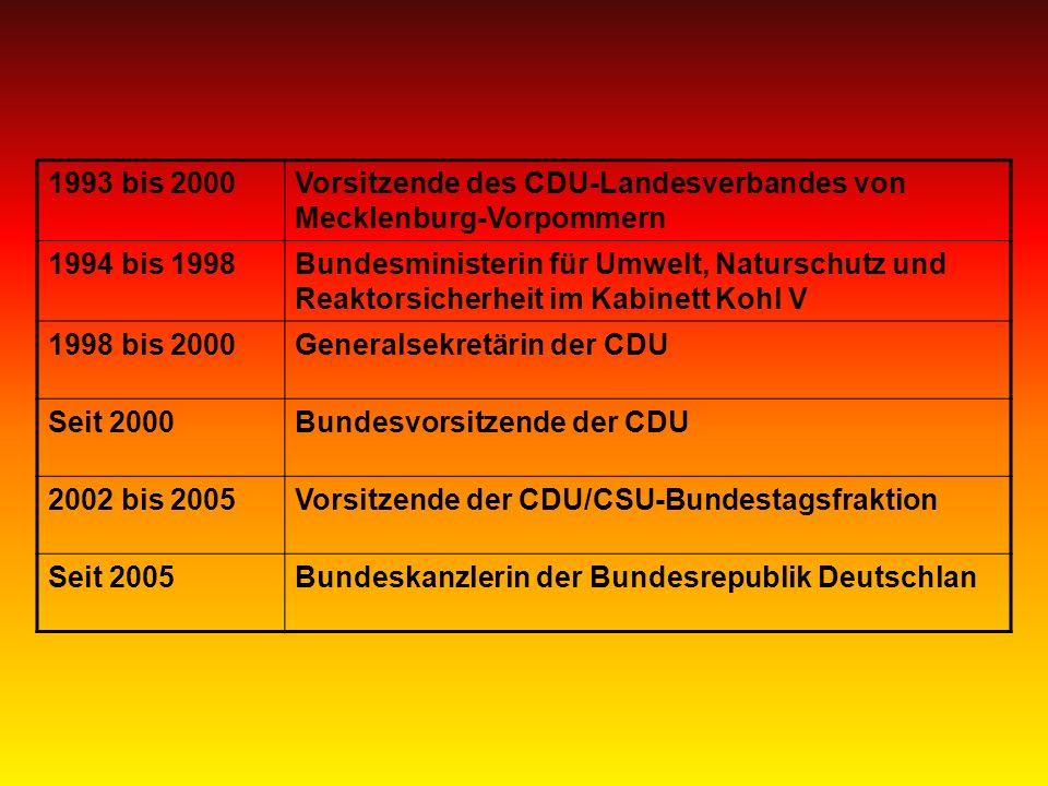 1993 bis 2000Vorsitzende des CDU-Landesverbandes von Mecklenburg-Vorpommern 1994 bis 1998Bundesministerin für Umwelt, Naturschutz und Reaktorsicherheit im Kabinett Kohl V 1998 bis 2000Generalsekretärin der CDU Seit 2000Bundesvorsitzende der CDU 2002 bis 2005Vorsitzende der CDU/CSU-Bundestagsfraktion Seit 2005Bundeskanzlerin der Bundesrepublik Deutschlan