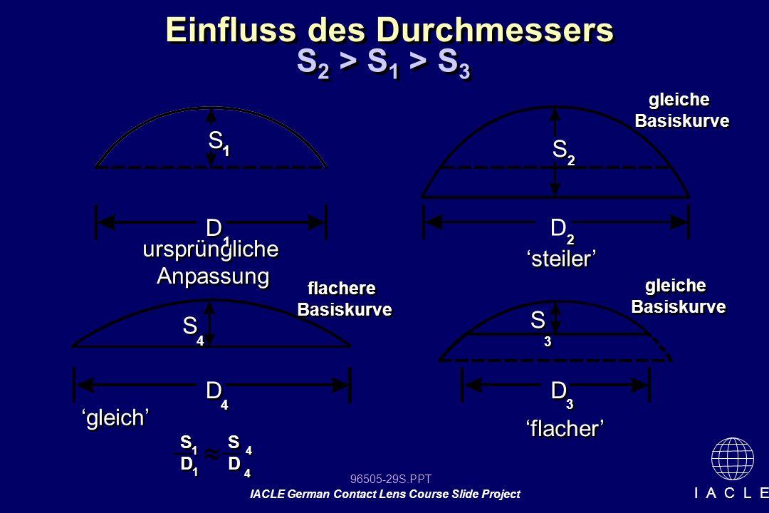 96505-29S.PPT IACLE German Contact Lens Course Slide Project I A C L E Einfluss des Durchmessers S 2 > S 1 > S 3 steiler ursprüngliche Anpassung urspr