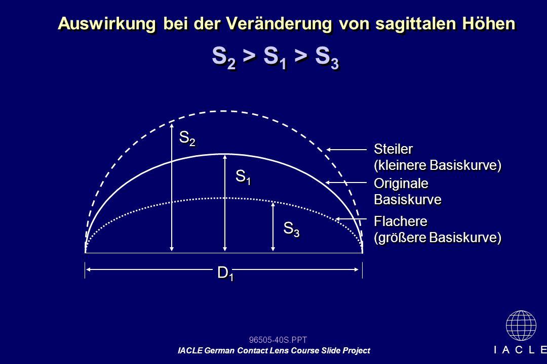 96505-40S.PPT IACLE German Contact Lens Course Slide Project I A C L E Auswirkung bei der Veränderung von sagittalen Höhen S 2 > S 1 > S 3 S2S2 S2S2 S