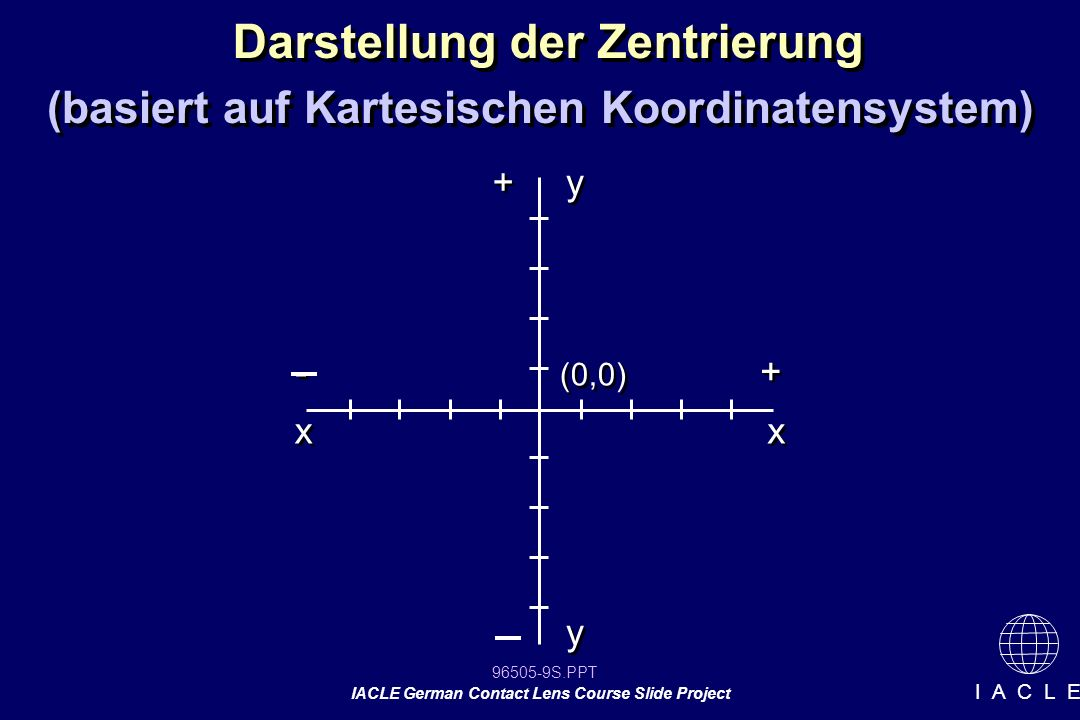 96505-10S.PPT IACLE German Contact Lens Course Slide Project I A C L E Zentrierung Kartesisches Koordinatensystem zenriert x = 0 y = 0 zenriert x = 0 y = 0 dezentriert x = 0 y = dezentriert x = 0 y = dezenriert x = + y = 0 dezenriert x = + y = 0 dezentriert x = y = + dezentriert x = y = + Beispiele