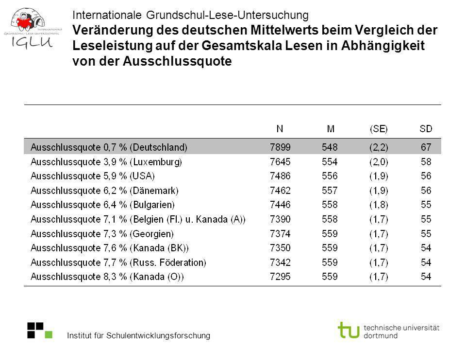 Institut für Schulentwicklungsforschung Internationale Grundschul-Lese-Untersuchung Veränderung des deutschen Mittelwerts beim Vergleich der Leseleist