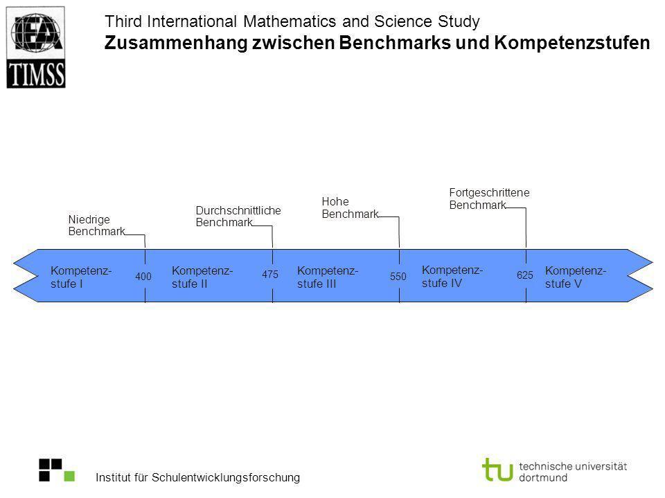 Institut für Schulentwicklungsforschung Third International Mathematics and Science Study Zusammenhang zwischen Benchmarks und Kompetenzstufen Kompete