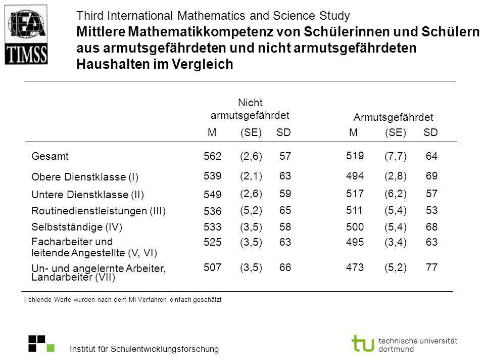 Institut für Schulentwicklungsforschung M(SE)SDM (SE) SD 539(2,1)63494(2,8)69 562(2,6) 57 519 (7,7) 64 549 (2,6)59517(6,2)57 536 (5,2)65511 (5,4)53 53