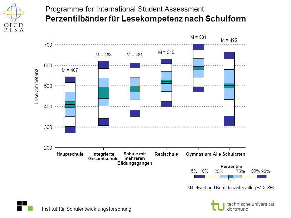 Institut für Schulentwicklungsforschung Perzentilbänder für Lesekompetenz nach Schulform Programme for International Student Assessment Lesekompetenz