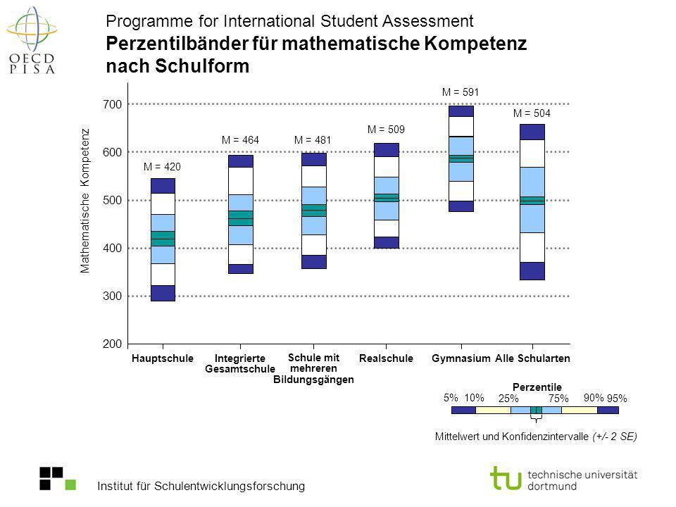 Institut für Schulentwicklungsforschung Perzentilbänder für mathematische Kompetenz nach Schulform Programme for International Student Assessment 5% 1