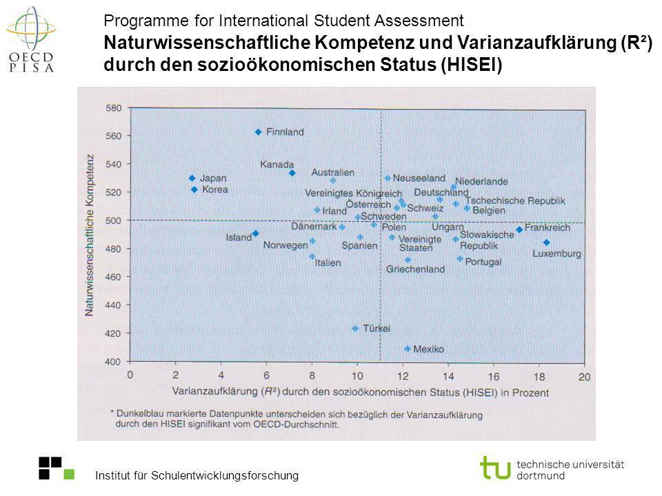 Institut für Schulentwicklungsforschung Naturwissenschaftliche Kompetenz und Varianzaufklärung (R²) durch den sozioökonomischen Status (HISEI) Program