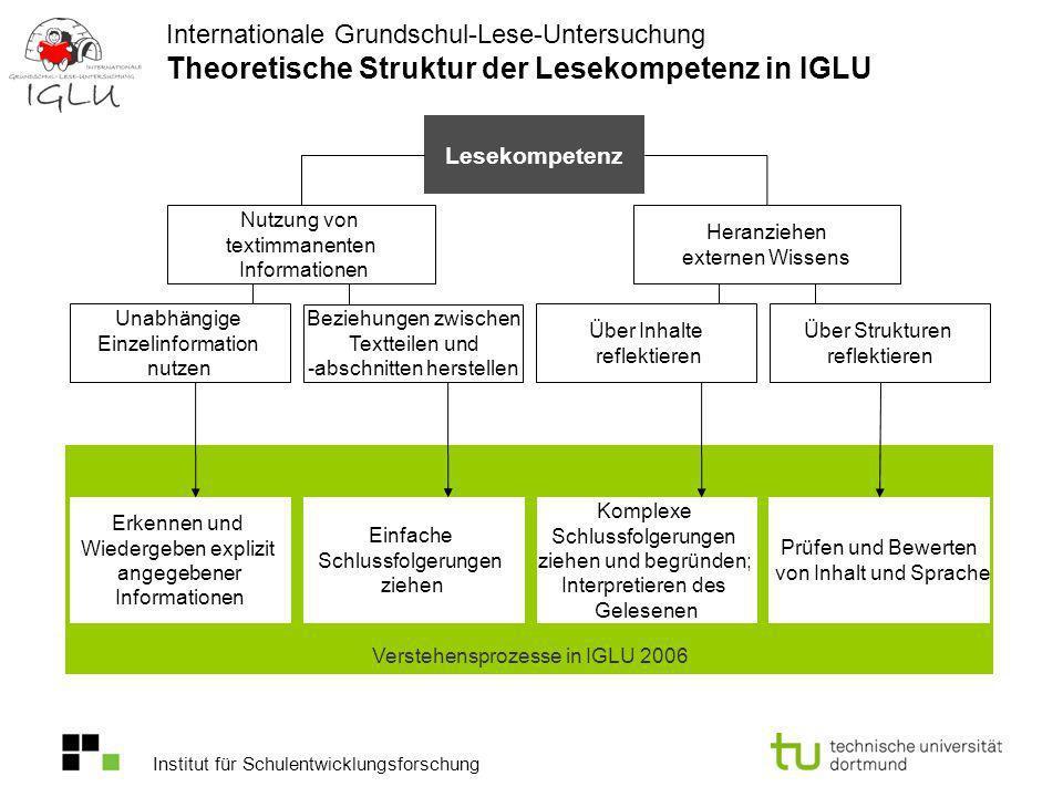 Institut für Schulentwicklungsforschung Internationale Grundschul-Lese-Untersuchung Theoretische Struktur der Lesekompetenz in IGLU Unabhängige Einzel