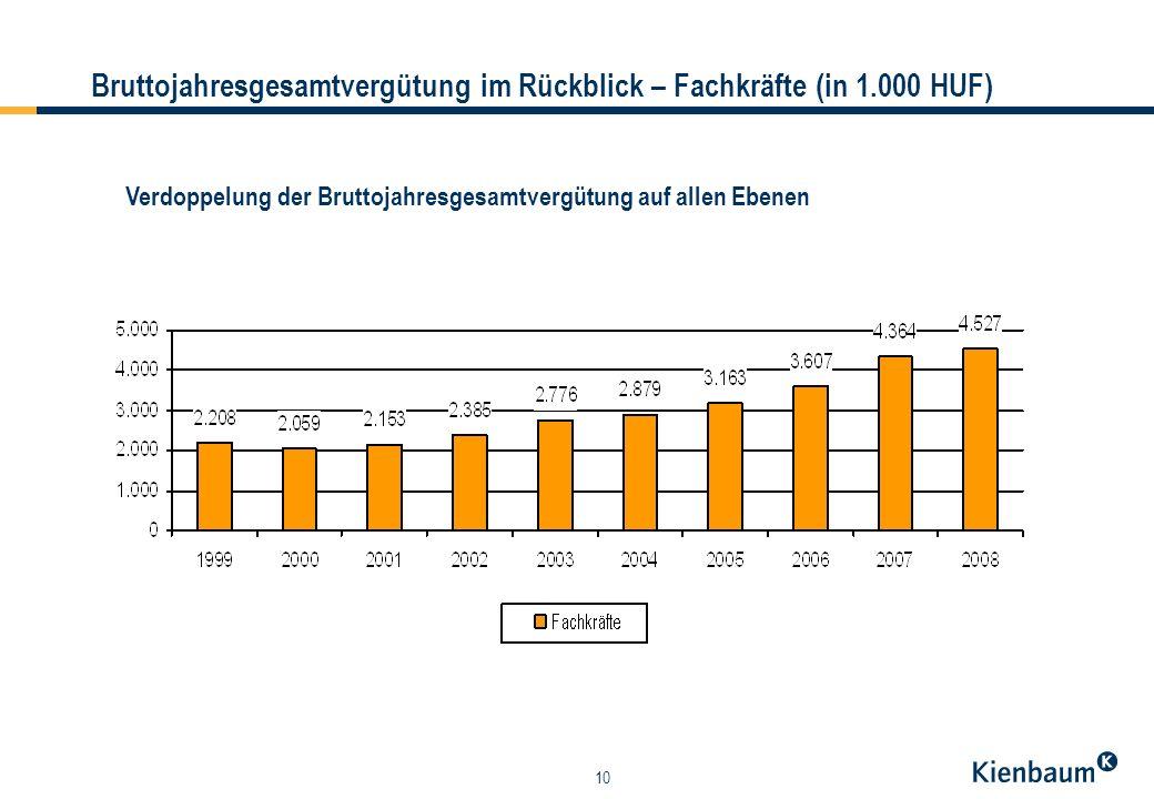 10 Bruttojahresgesamtvergütung im Rückblick – Fachkräfte (in 1.000 HUF) Verdoppelung der Bruttojahresgesamtvergütung auf allen Ebenen