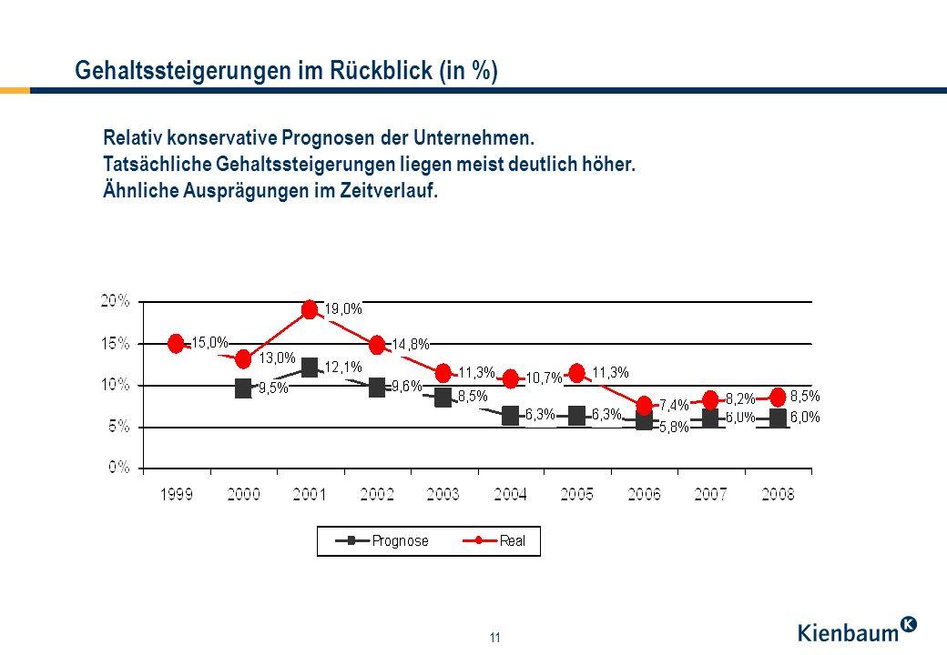 11 Gehaltssteigerungen im Rückblick (in %) Relativ konservative Prognosen der Unternehmen.