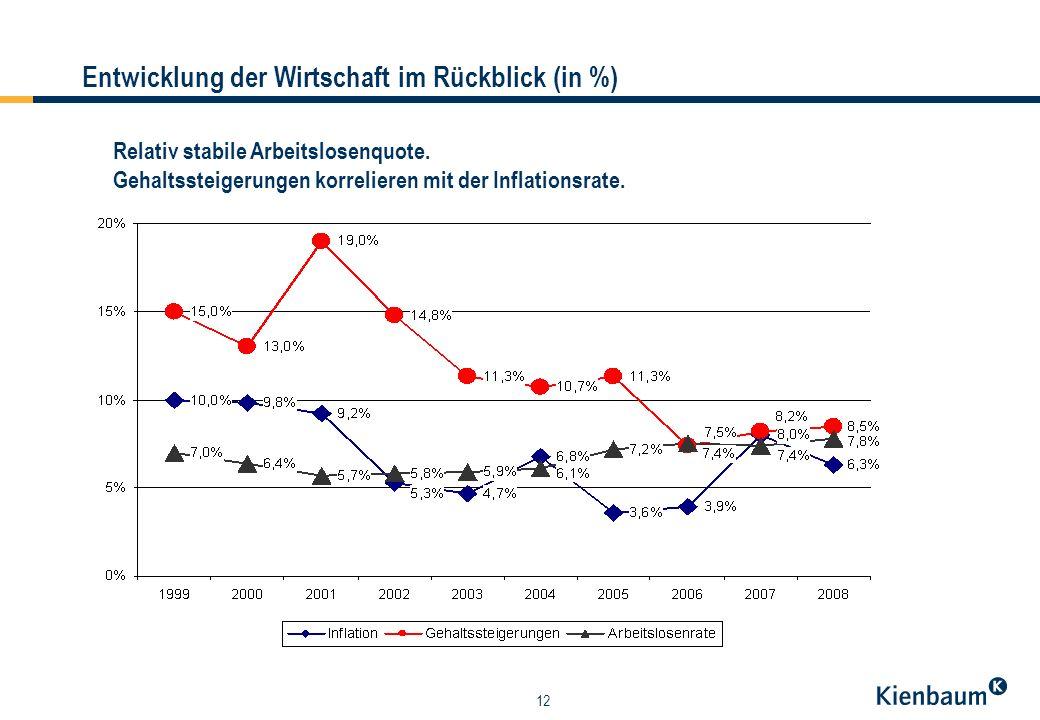 12 Entwicklung der Wirtschaft im Rückblick (in %) Relativ stabile Arbeitslosenquote.