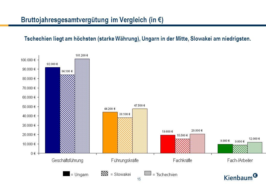 15 Bruttojahresgesamtvergütung im Vergleich (in ) = Ungarn = Slowakei = Tschechien Tschechien liegt am höchsten (starke Währung), Ungarn in der Mitte, Slowakei am niedrigsten.