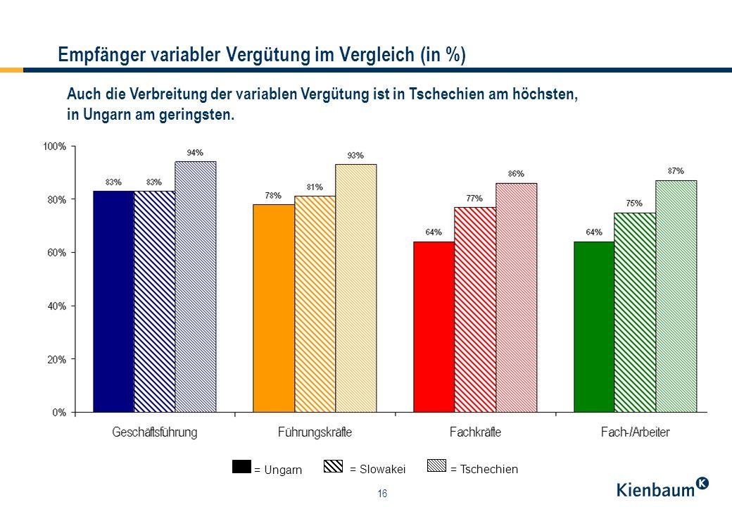 16 Empfänger variabler Vergütung im Vergleich (in %) = Ungarn = Slowakei = Tschechien Auch die Verbreitung der variablen Vergütung ist in Tschechien am höchsten, in Ungarn am geringsten.