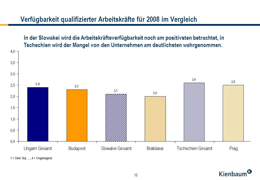18 Verfügbarkeit qualifizierter Arbeitskräfte für 2008 im Vergleich In der Slowakei wird die Arbeitskräfteverfügbarkeit noch am positivsten betrachtet, in Tschechien wird der Mangel von den Unternehmen am deutlichsten wahrgenommen.