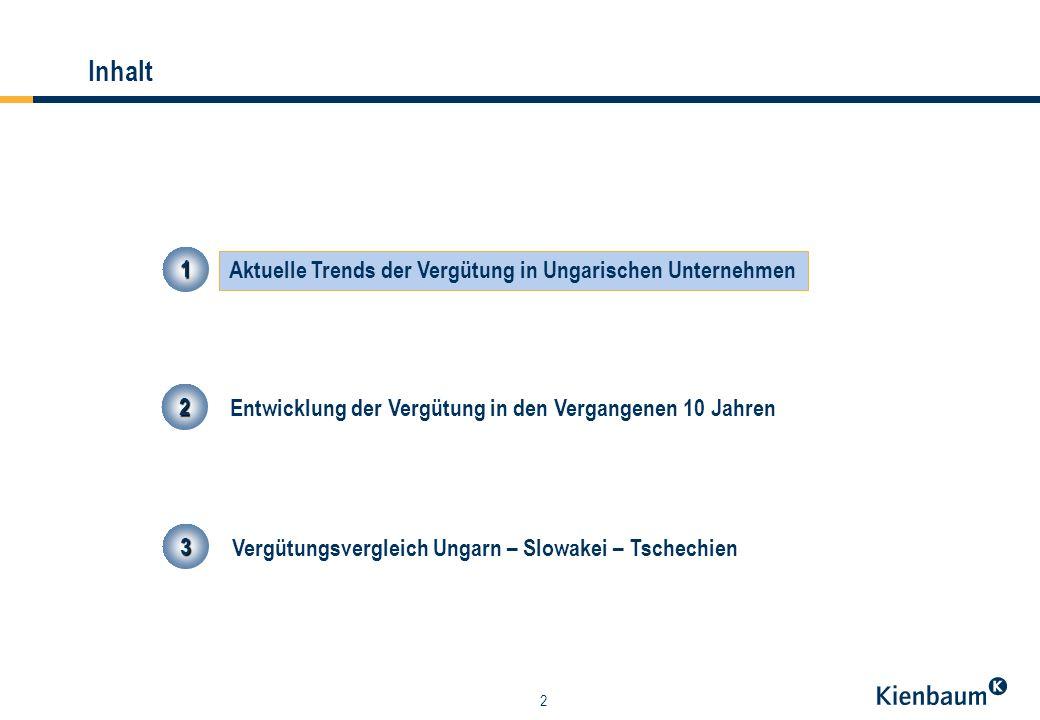 13 Inhalt 3333 Vergütungsvergleich Ungarn – Slowakei – Tschechien 1111 Aktuelle Trends der Vergütung in Ungarischen Unternehmen 2222 Entwicklung der Vergütung in den Vergangenen 10 Jahren