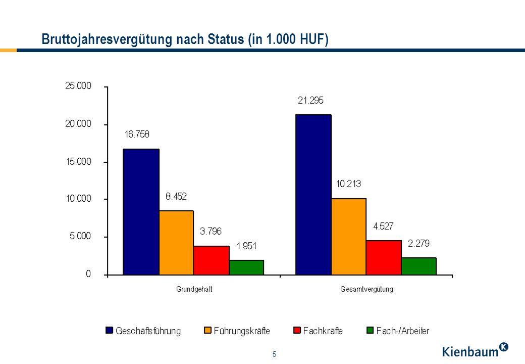 5 Bruttojahresvergütung nach Status (in 1.000 HUF)