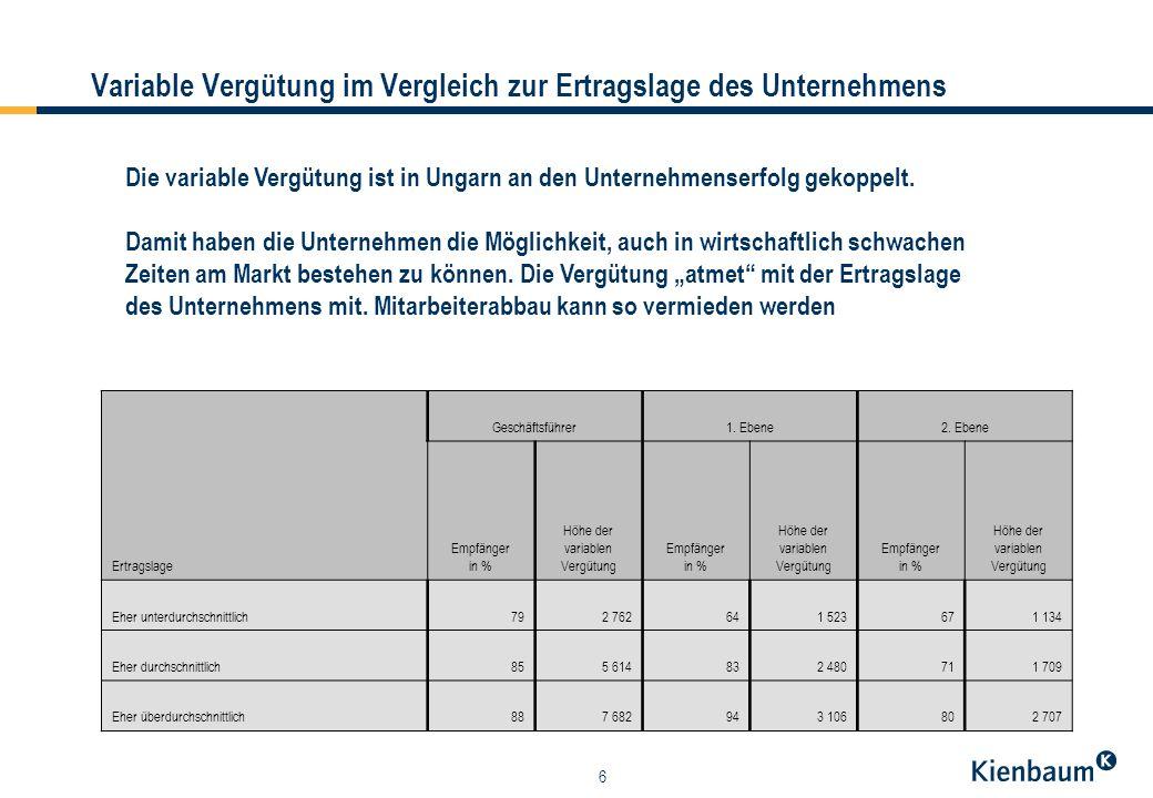 17 Anteil der variablen Vergütung an den Gesamtbezügen im Vergleich (in %) = Ungarn = Slowakei = Tschechien Der Anteil der variablen Vergütung ist in allen drei Ländern relativ ausgeglichen.