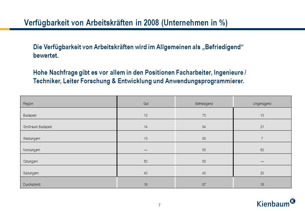 7 Verfügbarkeit von Arbeitskräften in 2008 (Unternehmen in %) Die Verfügbarkeit von Arbeitskräften wird im Allgemeinen als Befriedigend bewertet.