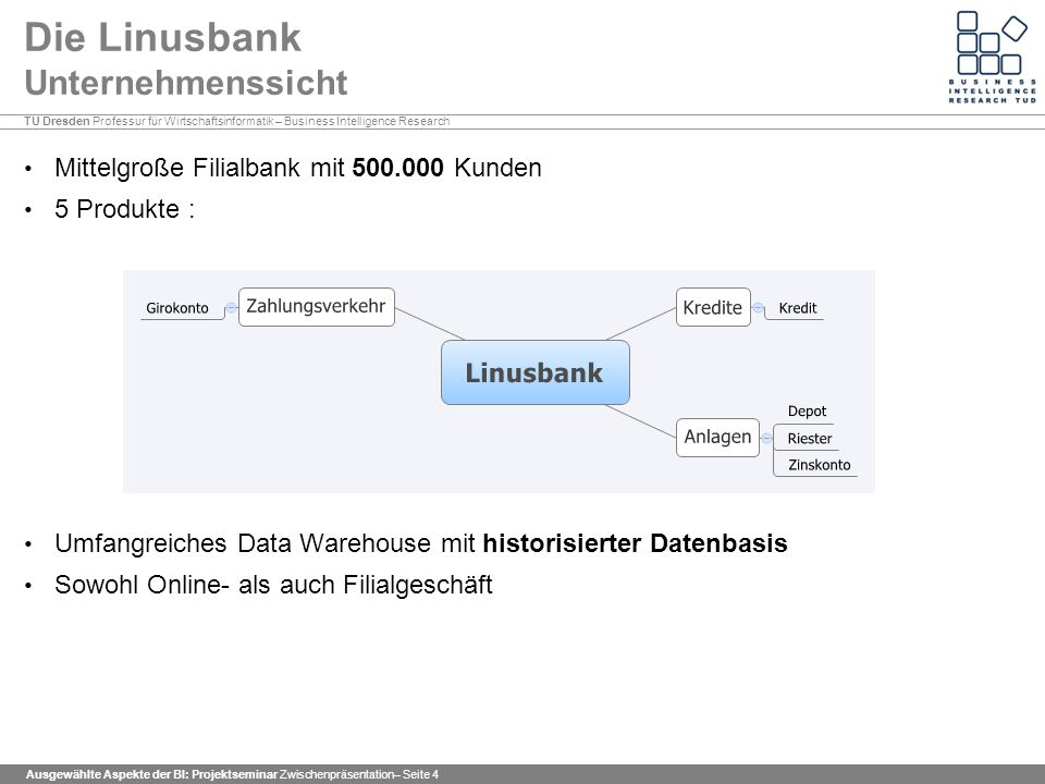 Fakultät Wirtschaftswissenschaften Professur für Wirtschaftsinformatik – Business Intelligence Research Endpräsentation Die Linusbank Problembeschreibung Was der Kunde sagt Was der Kunde will Projektplan Data Understanding Data Preparation Modeling