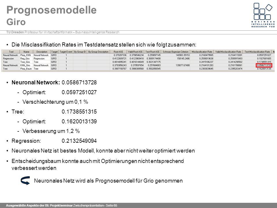 TU Dresden Professur für Wirtschaftsinformatik – Business Intelligence Research Ausgewählte Aspekte der BI: Projektseminar Zwischenpräsentation– Seite 65 Prognosemodelle Giro Die Misclassifikation Rates im Testdatensatz stellen sich wie folgt zusammen: Neuronal Network: 0.0586713728 -Optimiert: 0.0597251027 -Verschlechterung um 0,1 % Tree: 0.1738551315 -Optimiert: 0.1620013139 -Verbesserung um 1,2 % Regression: 0.2132549094 Neuronales Netz ist bestes Modell, konnte aber nicht weiter optimiert werden Entscheidungsbaum konnte auch mit Optimierungen nicht entsprechend verbessert werden Neuronales Netz wird als Prognosemodell für Grio genommen