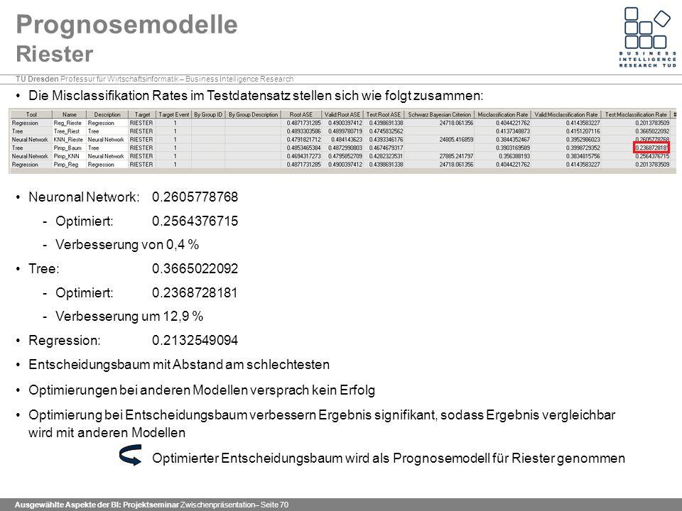 TU Dresden Professur für Wirtschaftsinformatik – Business Intelligence Research Ausgewählte Aspekte der BI: Projektseminar Zwischenpräsentation– Seite 70 Prognosemodelle Riester Die Misclassifikation Rates im Testdatensatz stellen sich wie folgt zusammen: Neuronal Network: 0.2605778768 -Optimiert: 0.2564376715 -Verbesserung von 0,4 % Tree: 0.3665022092 -Optimiert: 0.2368728181 -Verbesserung um 12,9 % Regression: 0.2132549094 Entscheidungsbaum mit Abstand am schlechtesten Optimierungen bei anderen Modellen versprach kein Erfolg Optimierung bei Entscheidungsbaum verbessern Ergebnis signifikant, sodass Ergebnis vergleichbar wird mit anderen Modellen Optimierter Entscheidungsbaum wird als Prognosemodell für Riester genommen
