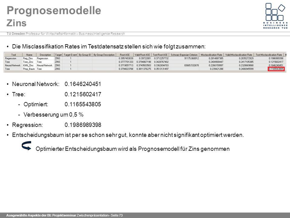 TU Dresden Professur für Wirtschaftsinformatik – Business Intelligence Research Ausgewählte Aspekte der BI: Projektseminar Zwischenpräsentation– Seite 73 Prognosemodelle Zins Die Misclassifikation Rates im Testdatensatz stellen sich wie folgt zusammen: Neuronal Network: 0.1646240451 Tree: 0.1215602417 -Optimiert: 0.1165543805 -Verbesserung um 0,5 % Regression: 0.1986989398 Entscheidungsbaum ist per se schon sehr gut, konnte aber nicht signifikant optimiert werden.