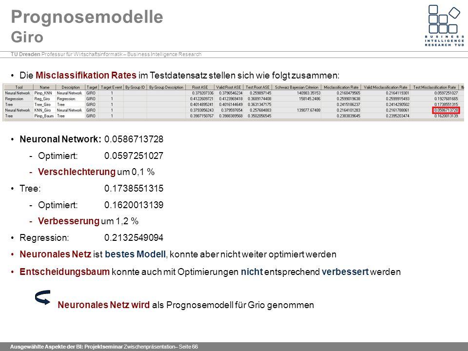 TU Dresden Professur für Wirtschaftsinformatik – Business Intelligence Research Ausgewählte Aspekte der BI: Projektseminar Zwischenpräsentation– Seite 66 Prognosemodelle Giro Die Misclassifikation Rates im Testdatensatz stellen sich wie folgt zusammen: Neuronal Network: 0.0586713728 -Optimiert: 0.0597251027 -Verschlechterung um 0,1 % Tree: 0.1738551315 -Optimiert: 0.1620013139 -Verbesserung um 1,2 % Regression: 0.2132549094 Neuronales Netz ist bestes Modell, konnte aber nicht weiter optimiert werden Entscheidungsbaum konnte auch mit Optimierungen nicht entsprechend verbessert werden Neuronales Netz wird als Prognosemodell für Grio genommen
