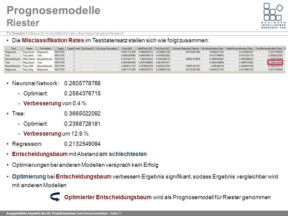 TU Dresden Professur für Wirtschaftsinformatik – Business Intelligence Research Ausgewählte Aspekte der BI: Projektseminar Zwischenpräsentation– Seite 71 Prognosemodelle Riester Die Misclassifikation Rates im Testdatensatz stellen sich wie folgt zusammen: Neuronal Network: 0.2605778768 -Optimiert: 0.2564376715 -Verbesserung von 0,4 % Tree: 0.3665022092 -Optimiert: 0.2368728181 -Verbesserung um 12,9 % Regression: 0.2132549094 Entscheidungsbaum mit Abstand am schlechtesten Optimierungen bei anderen Modellen versprach kein Erfolg Optimierung bei Entscheidungsbaum verbessern Ergebnis signifikant, sodass Ergebnis vergleichbar wird mit anderen Modellen Optimierter Entscheidungsbaum wird als Prognosemodell für Riester genommen