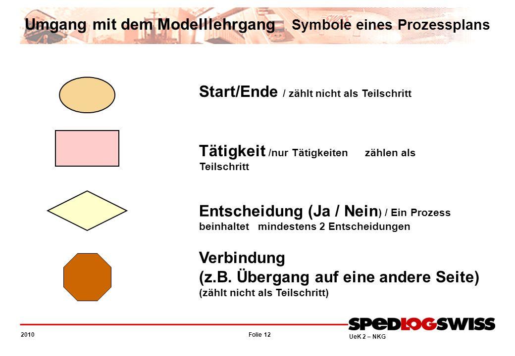 Folie 12 2010 UeK 2 – NKG Start/Ende / zählt nicht als Teilschritt Tätigkeit /nur Tätigkeiten zählen als Teilschritt Entscheidung (Ja / Nein ) / Ein P
