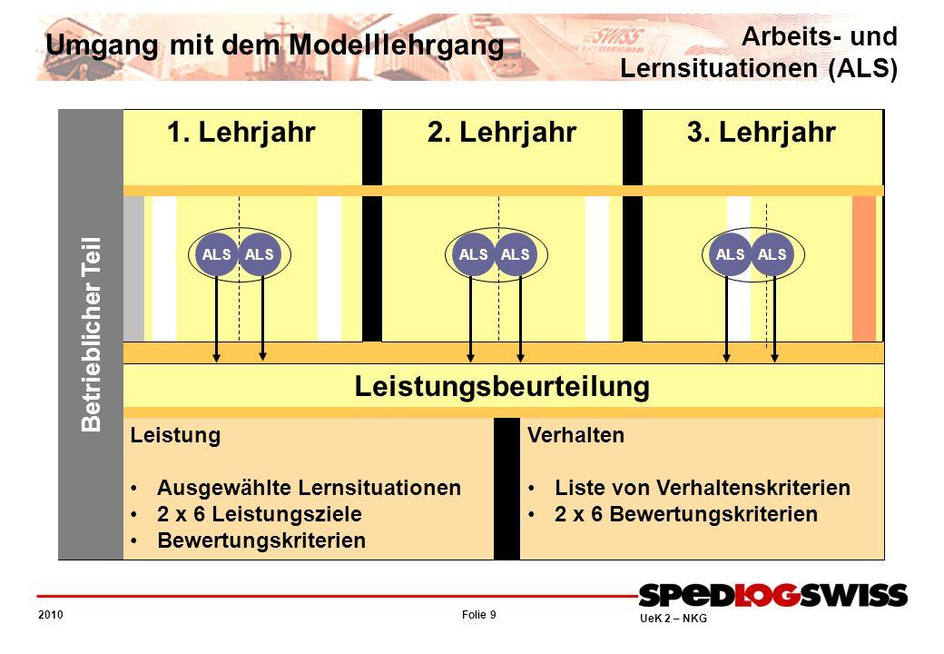 Folie 9 2010 UeK 2 – NKG Leistung Ausgewählte Lernsituationen 2 x 6 Leistungsziele Bewertungskriterien Verhalten Liste von Verhaltenskriterien 2 x 6 B