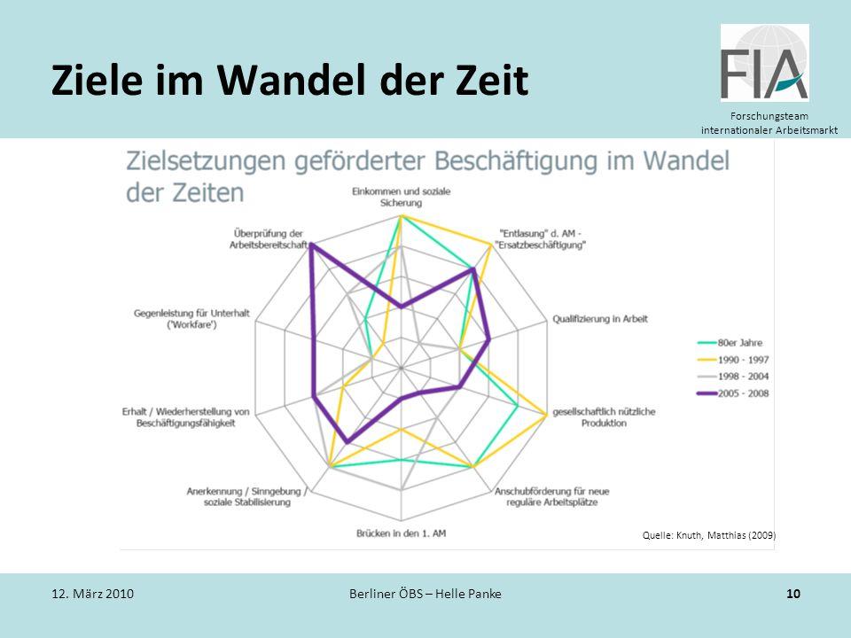 Forschungsteam internationaler Arbeitsmarkt Ziele im Wandel der Zeit 12. März 2010Berliner ÖBS – Helle Panke10 Quelle: Knuth, Matthias (2009)