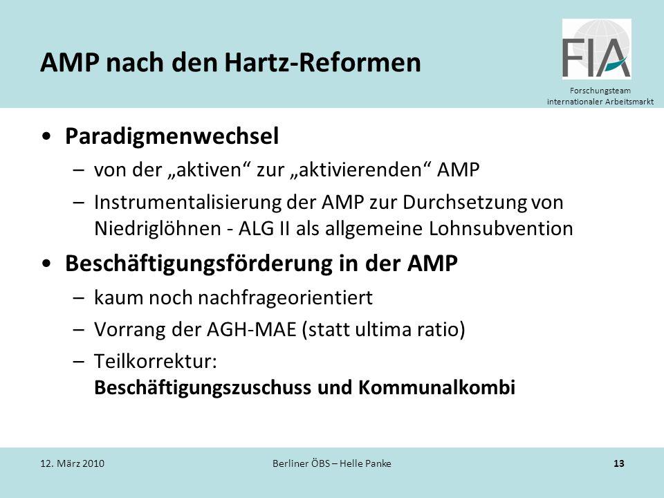 Forschungsteam internationaler Arbeitsmarkt AMP nach den Hartz-Reformen Paradigmenwechsel –von der aktiven zur aktivierenden AMP –Instrumentalisierung