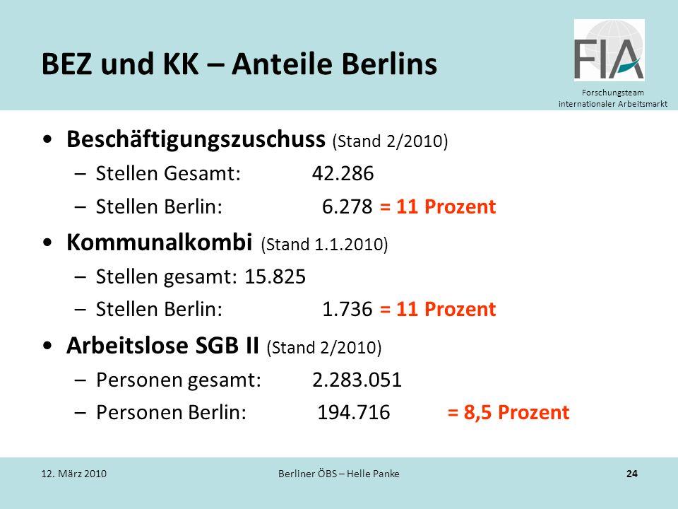 Forschungsteam internationaler Arbeitsmarkt BEZ und KK – Anteile Berlins Beschäftigungszuschuss (Stand 2/2010) –Stellen Gesamt: 42.286 –Stellen Berlin