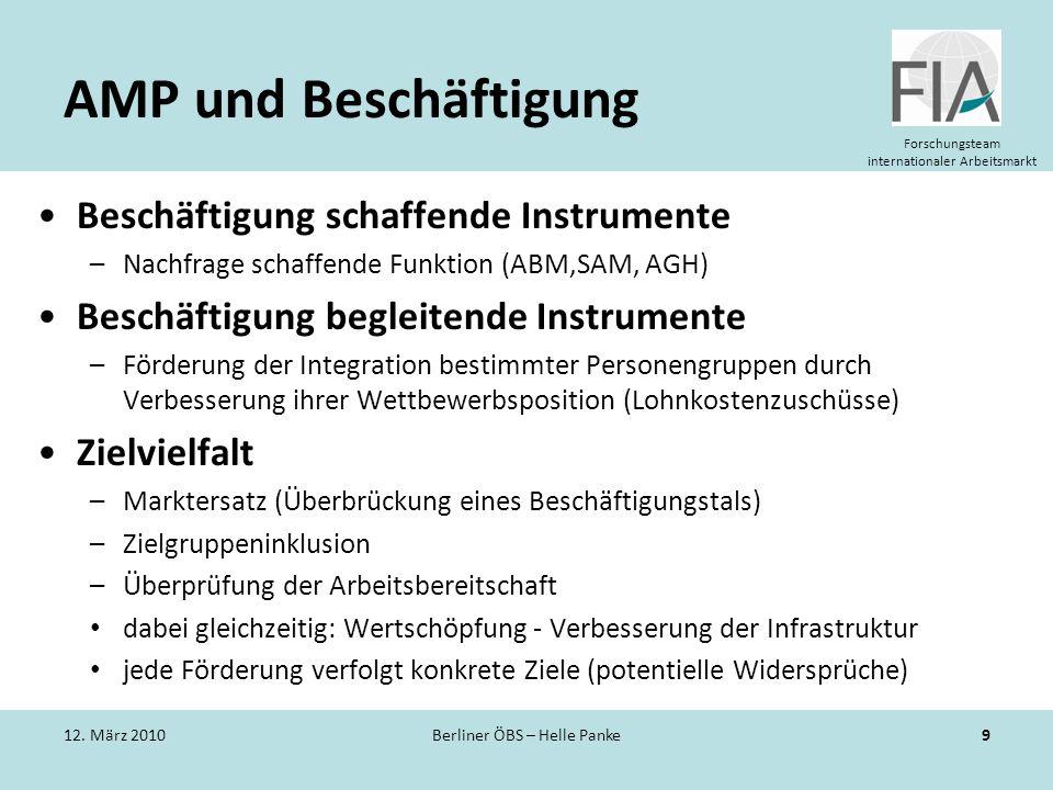 Forschungsteam internationaler Arbeitsmarkt AMP und Beschäftigung Beschäftigung schaffende Instrumente –Nachfrage schaffende Funktion (ABM,SAM, AGH) B