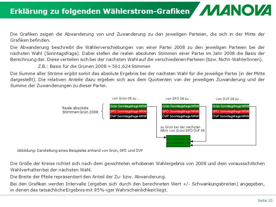 Seite 10 Die Grafiken zeigen die Abwanderung von und Zuwanderung zu den jeweiligen Parteien, die sich in der Mitte der Grafiken befinden. Die Abwander