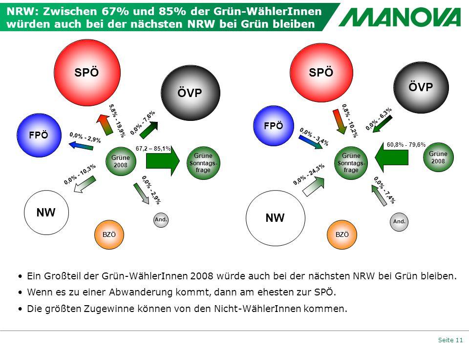 Seite 11 NRW: Zwischen 67% und 85% der Grün-WählerInnen würden auch bei der nächsten NRW bei Grün bleiben 0,0% - 7,6% Grüne 2008 FPÖ ÖVP And. 5,8% - 1