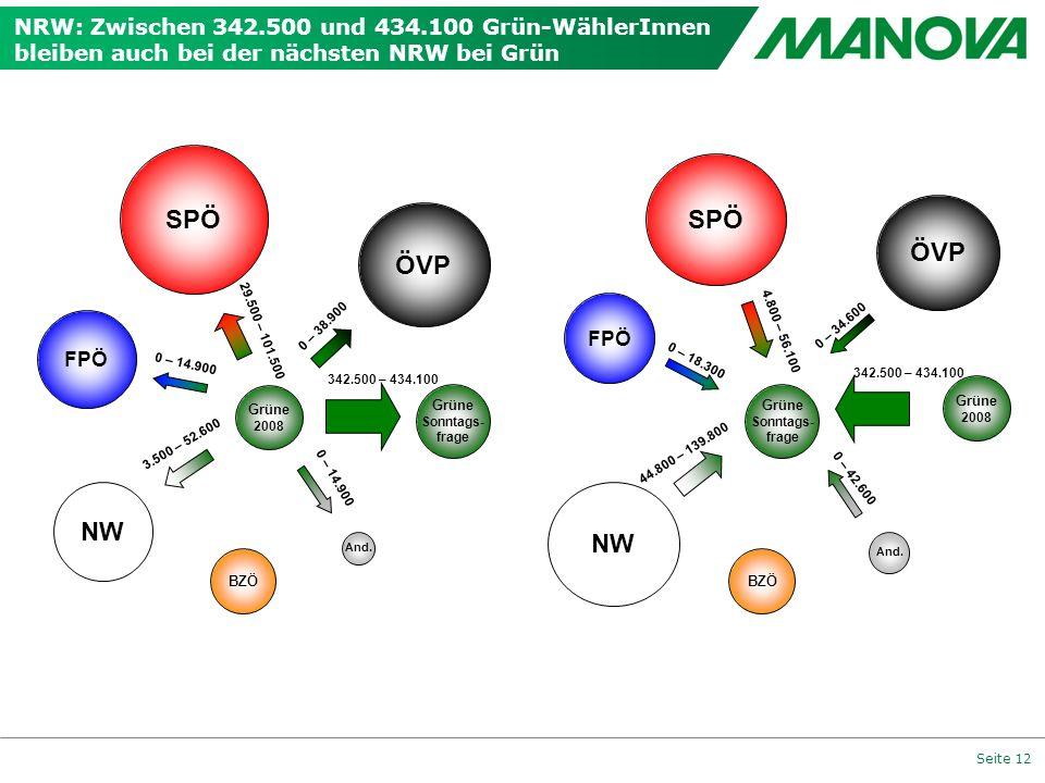 Seite 12 NRW: Zwischen 342.500 und 434.100 Grün-WählerInnen bleiben auch bei der nächsten NRW bei Grün 0 – 38.900 Grüne 2008 FPÖ ÖVP And. 29.500 – 101