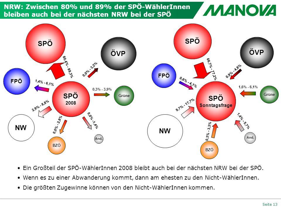 Seite 13 NRW: Zwischen 80% und 89% der SPÖ-WählerInnen bleiben auch bei der nächsten NRW bei der SPÖ 0,0% - 3,2% FPÖ ÖVP And. 80,4% - 89,3% 0,3% - 3,9