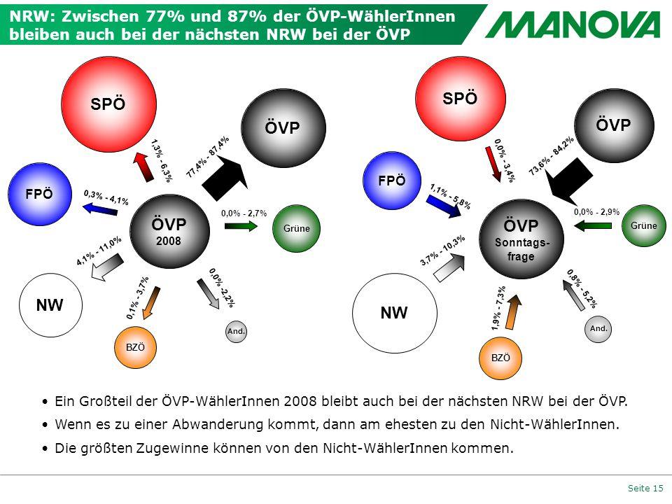 Seite 15 NRW: Zwischen 77% und 87% der ÖVP-WählerInnen bleiben auch bei der nächsten NRW bei der ÖVP 77,4% - 87,4% FPÖ ÖVP And. 1,3% - 6,3% 0,0% - 2,7