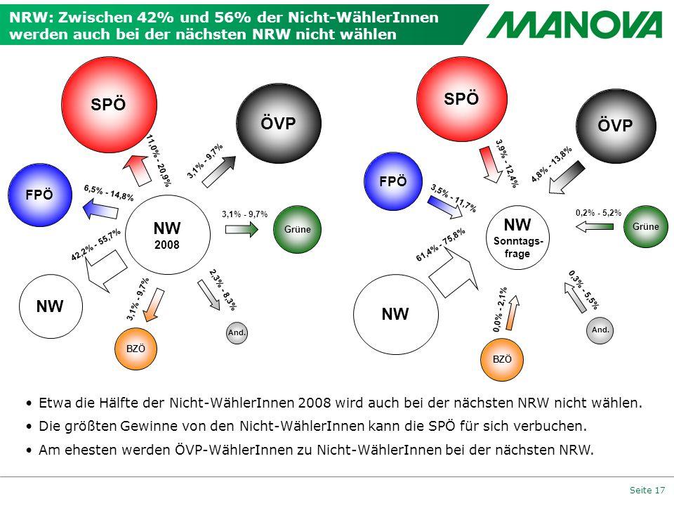 Seite 17 NRW: Zwischen 42% und 56% der Nicht-WählerInnen werden auch bei der nächsten NRW nicht wählen 3,1% - 9,7% FPÖ ÖVP And. 11,0% - 20,9% 3,1% - 9