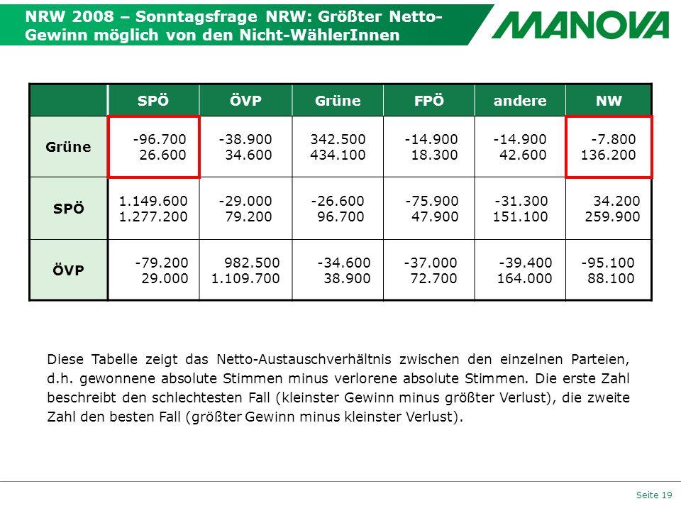 Seite 19 NRW 2008 – Sonntagsfrage NRW: Größter Netto- Gewinn möglich von den Nicht-WählerInnen SPÖÖVPGrüneFPÖandereNW Grüne -96.700 26.600 -38.900 34.