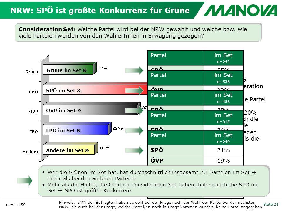 Seite 21 NRW: SPÖ ist größte Konkurrenz für Grüne Consideration Set: Welche Partei wird bei der NRW gewählt und welche bzw. wie viele Parteien werden